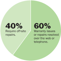 60% of issues resolve over the phone or web
